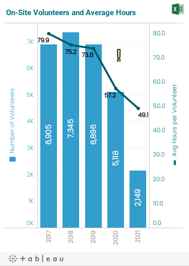 Historical trend graph over the past five fiscal years of the total count of on-site volunteers and the average number of on-site volunteer hours.