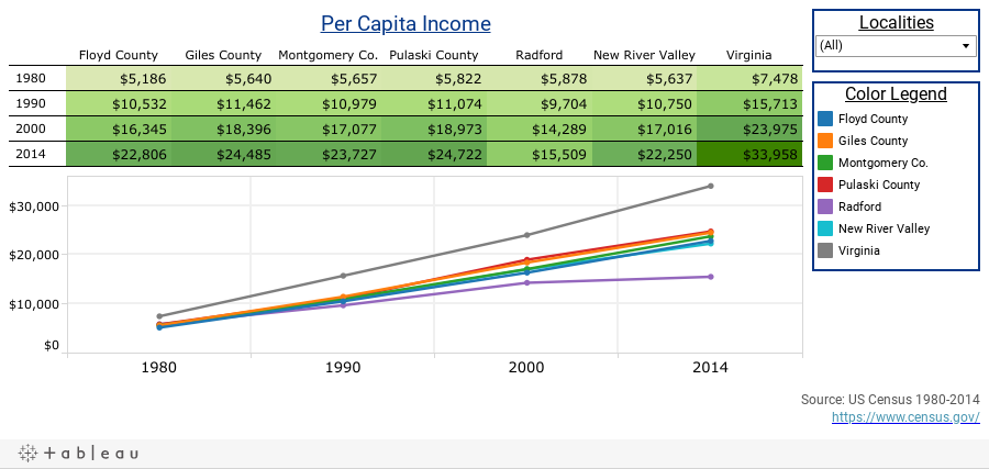 Per Capita Income Dashboard