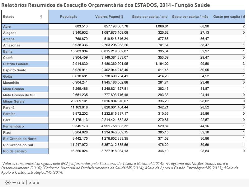 Relatórios Resumidos de Execução Orçamentária dos ESTADOS, 2014 - Função Saúde