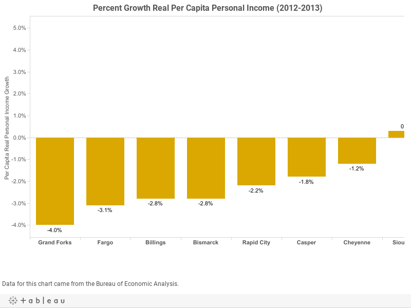 Percent Growth Real Per Capita Personal Income