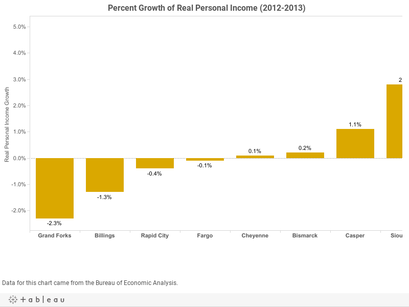 Percent Growth of Real Personal Income