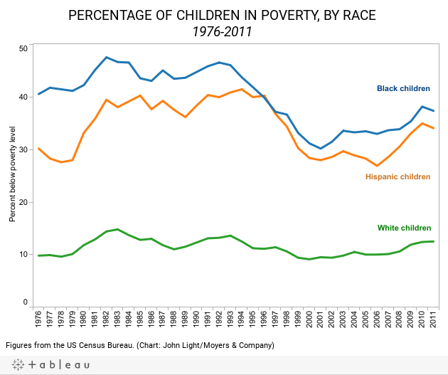 Children by Race - Dashboard