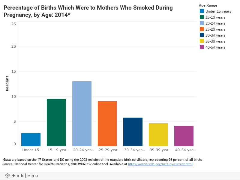 Buy research paper online effects of smoking while pregnant