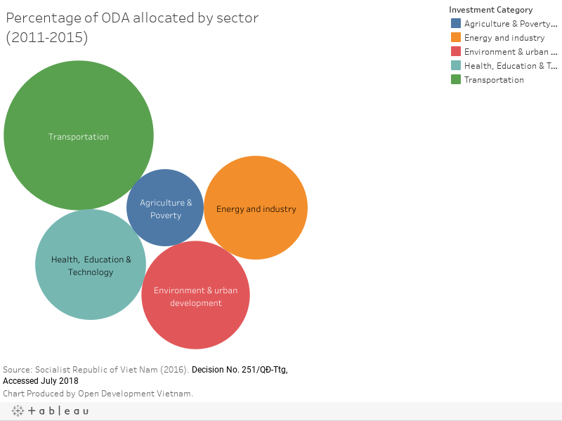 Percentage of ODA allocated by sector (2011-2015)