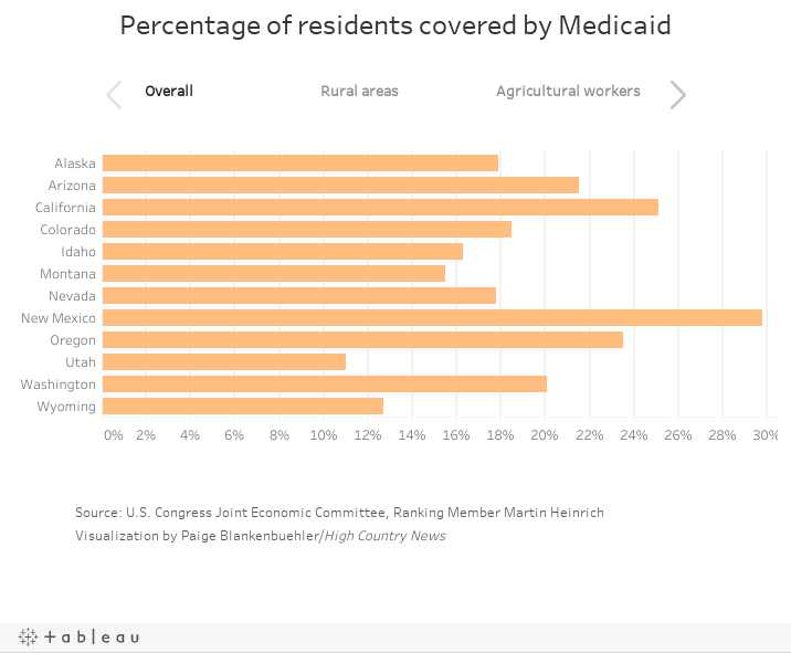 Percentage of residents covered by Medicaid