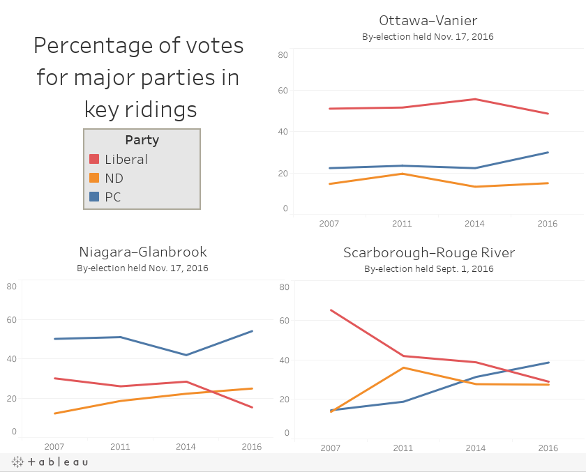 Percentage of votes for major parties in key ridings