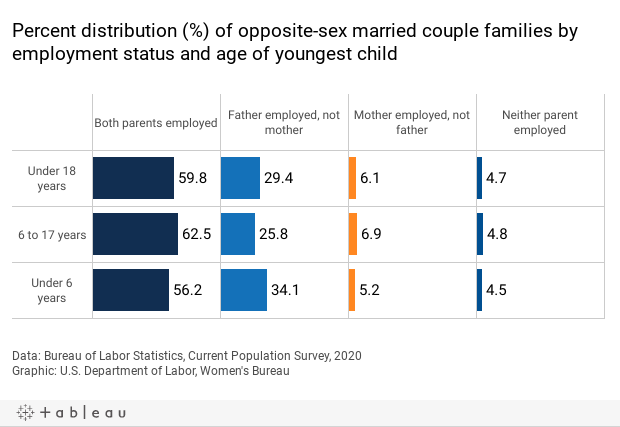 distribution of married couple families