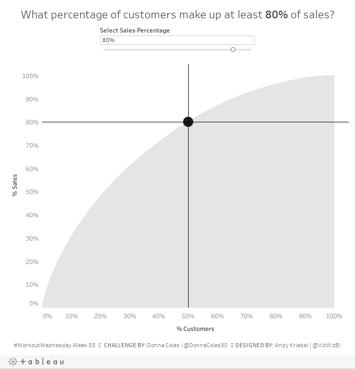 What percentage of customers make up at least 80% of sales?