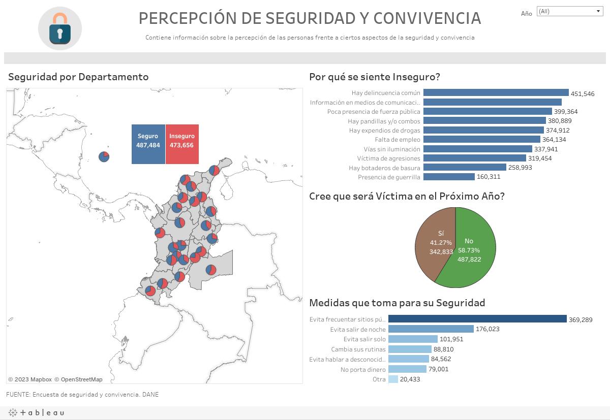 PERCEPCIÓN DE SEGURIDAD Y CONVIVENCIA