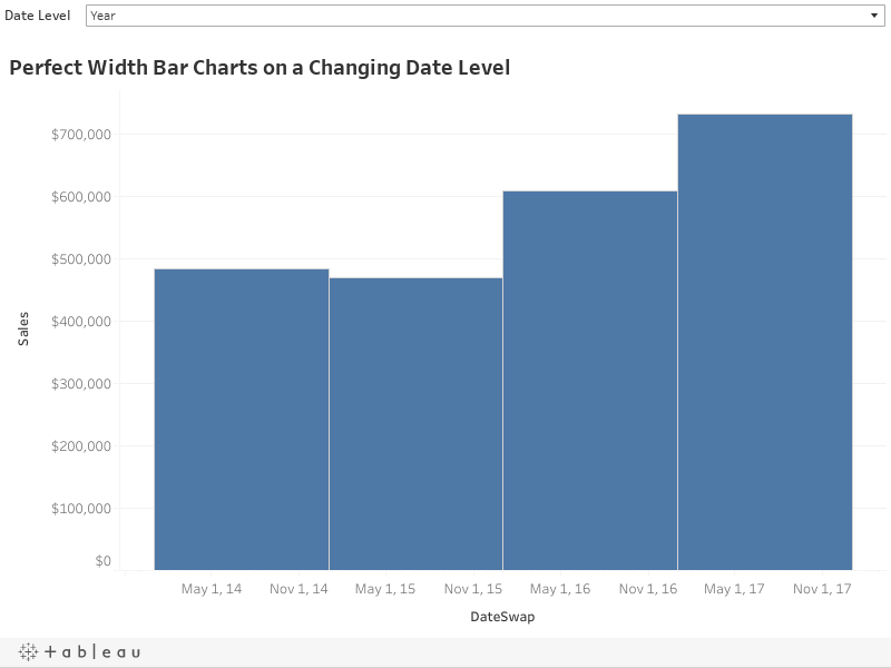 Perfect Width Bar Charts on a Changing Date Level