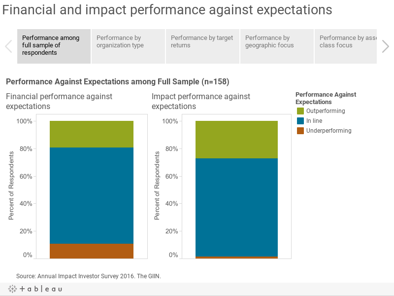 Financial and impact performance against expectations