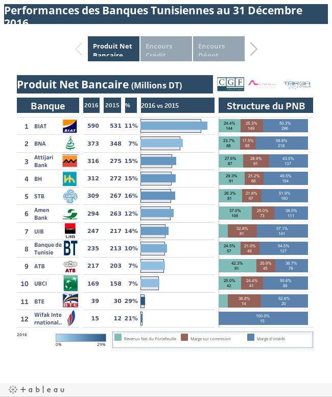 Performances des Banques Tunisiennes au 31 Décembre 2016(Cotées en Bourse)