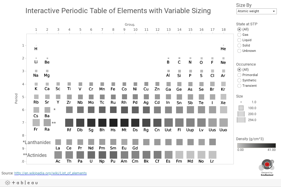 A Better Periodic Table Dataremixed