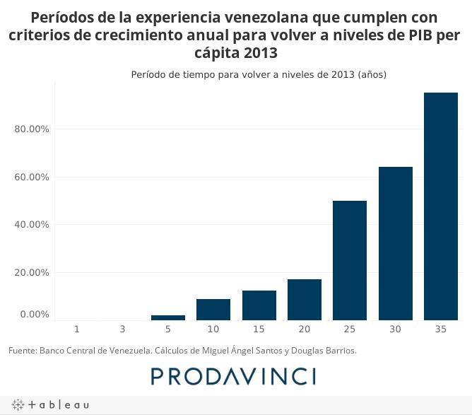 Períodos de la experiencia venezolana que cumplen con criterios de crecimiento anual para volver a niveles de PIB per cápita 2013