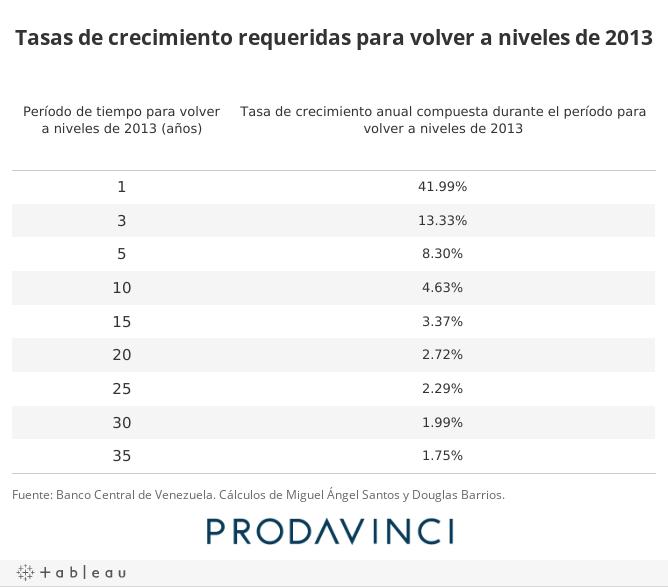 Tasas de crecimiento requeridas para volver a niveles de 2013