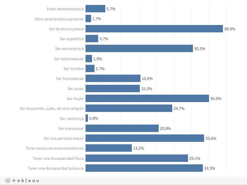 Perjuicio en el acceso a puestos de trabajo por motivo de religión - Dato más reciente