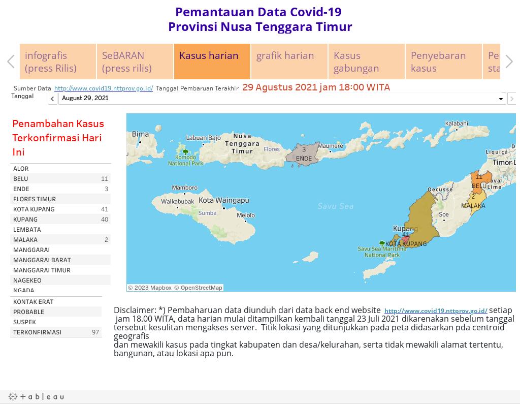 Pemantauan Data Covid-19 Provinsi Nusa Tenggara Timur