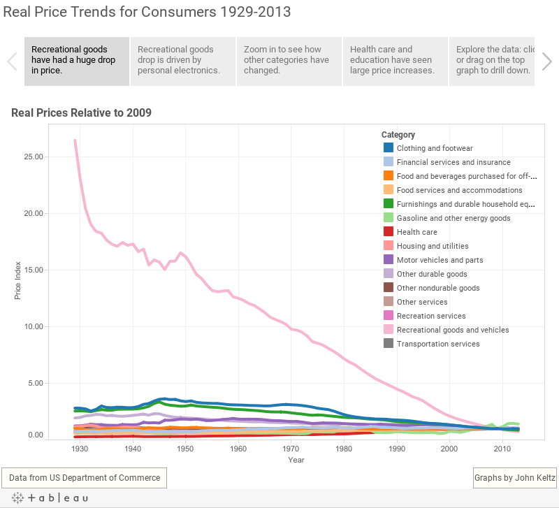 Real Price Trends for Consumers 1929-2013
