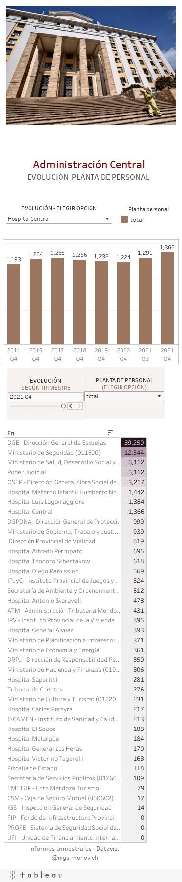 Administración CentralEVOLUCIÓN DE LA PLANTA DE PERSONAL PERMANENTE, TEMPORARIO Y TOTAL