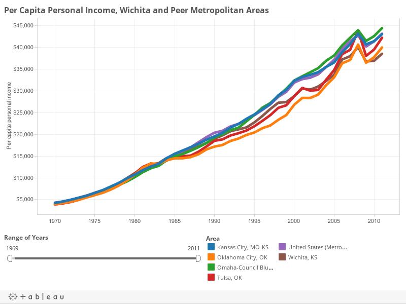 Per Capita Personal Income, Wichita and Visioneering Peers