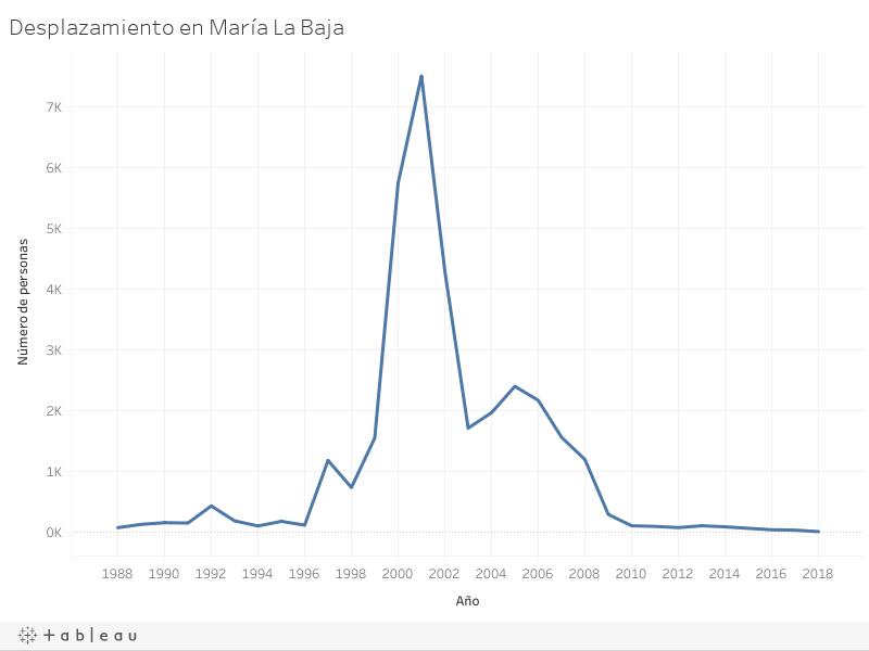 Desplazamiento en María La Baja