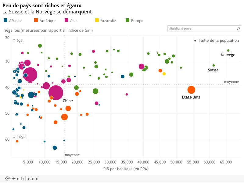 Peu de pays sont riches et égauxLa Suisse et la Norvège se démarquent