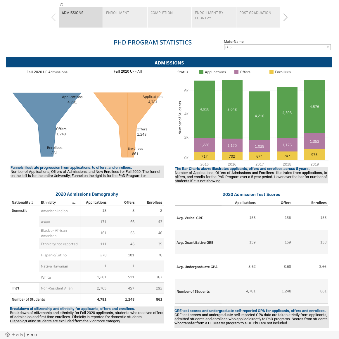 PHD PROGRAM STATISTICS