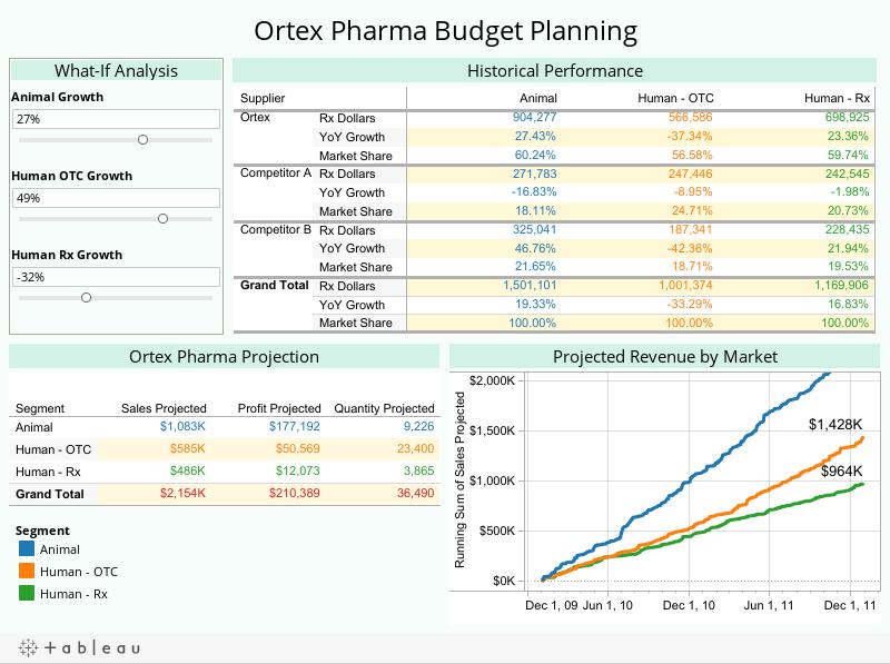 Ortex Pharma Budget Planning