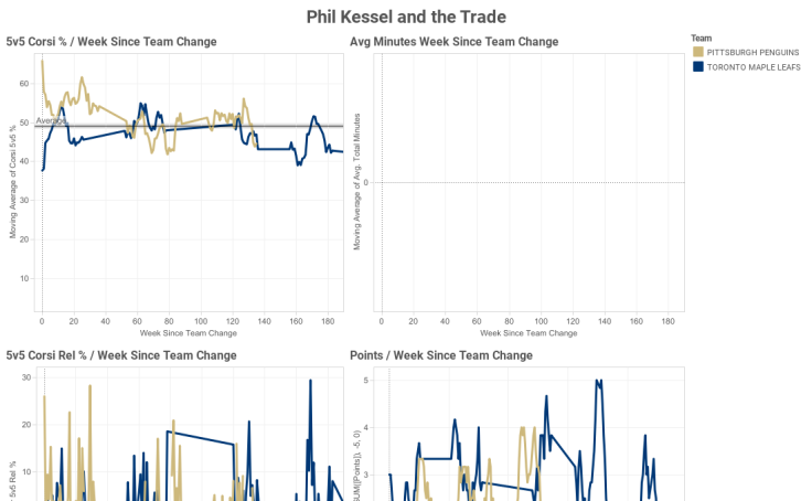 Phil Kessel and the Trade
