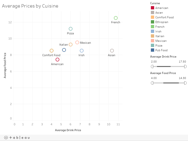 Average Prices by Cuisine