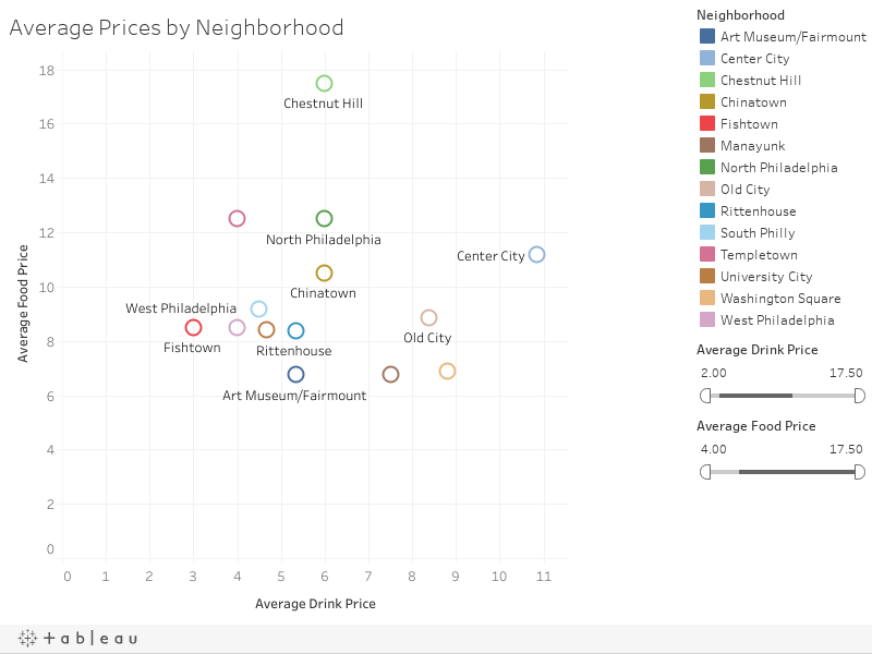 Average Prices by Neighborhood