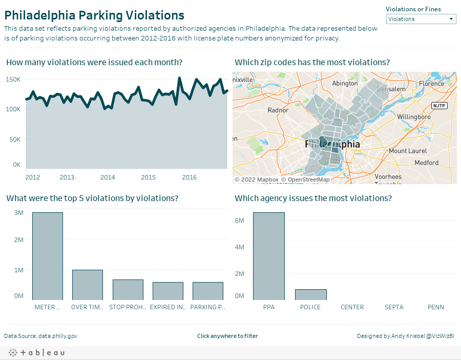 Philadelphia Parking ViolationsThis data set reflects parking violations reported by authorized agencies in Philadelphia. The data represented below is of parking violations occurring between 2012-2016 with license plate numbers anonymized for privacy.
