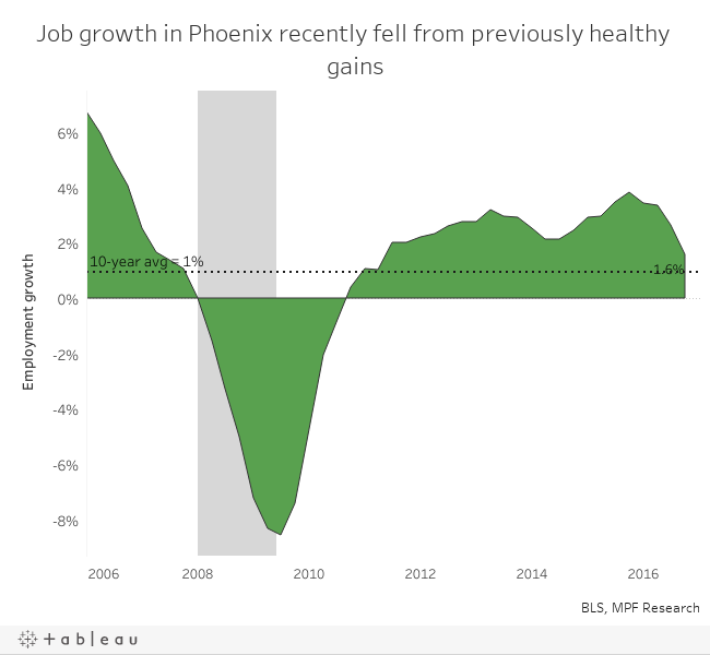 Phoenix employment growth
