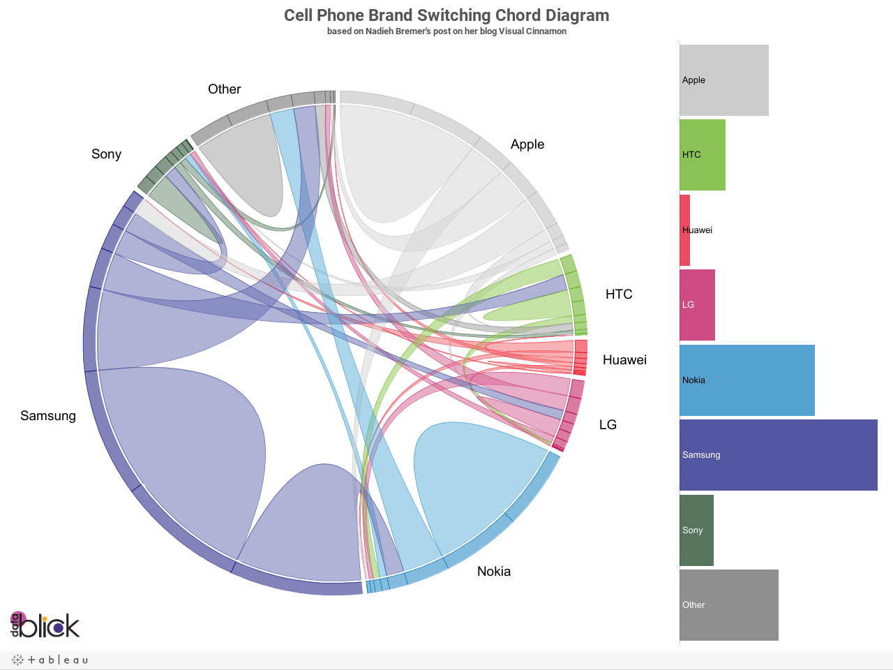 Cell Phone Brand Switching Chord Diagrambased on Nadieh Bremer's post on her blog Visual Cinnamon