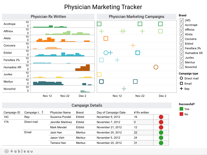 Physician Marketing Tracker