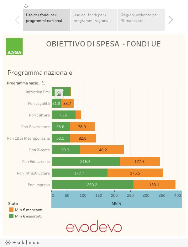 Story  Obiettivo di Spesa - Fondi UE