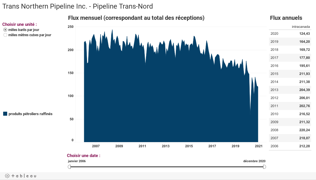 Trans Northern Pipeline Inc. - Pipeline Trans-Nord