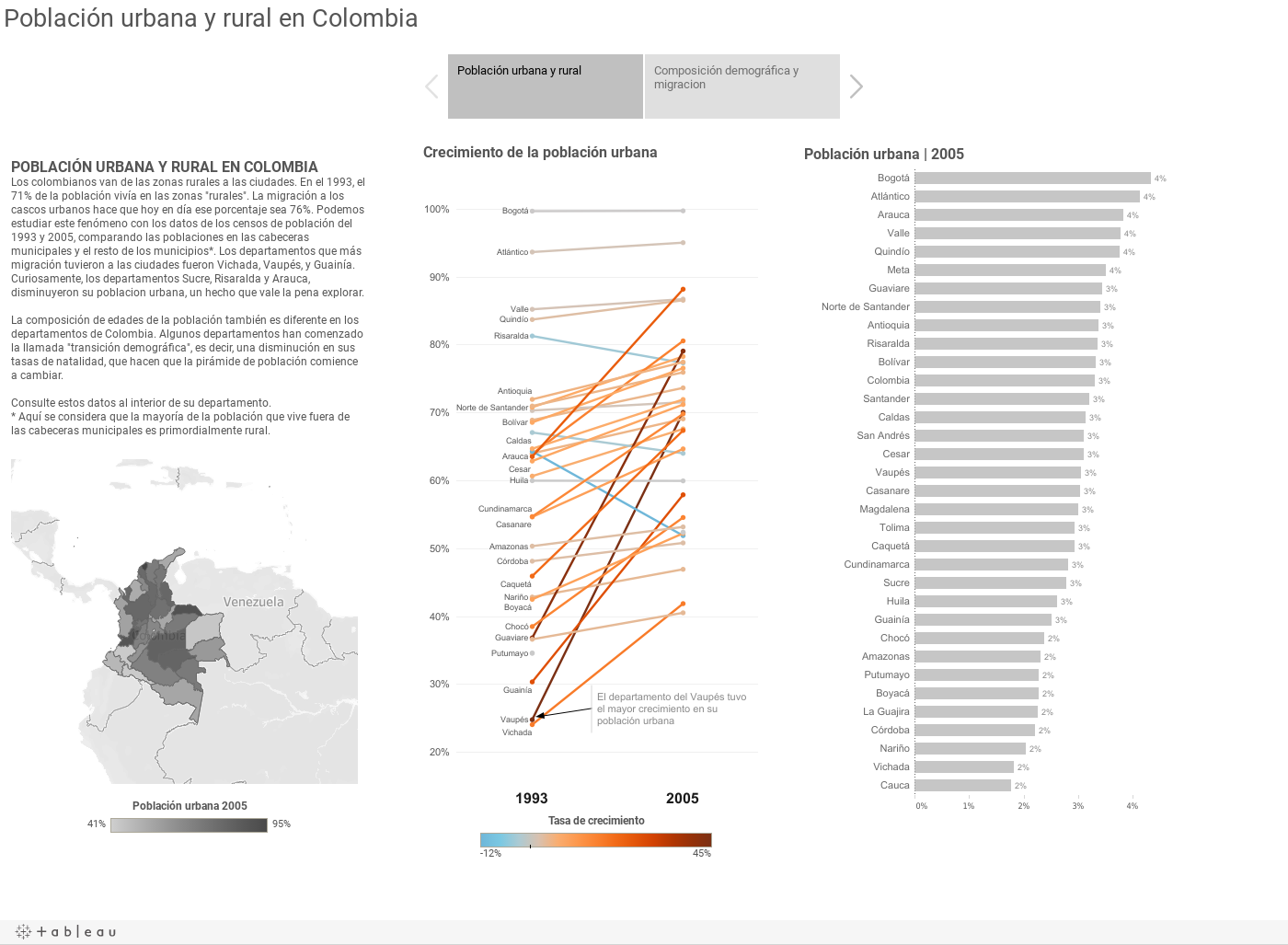 Población urbana y rural en Colombia