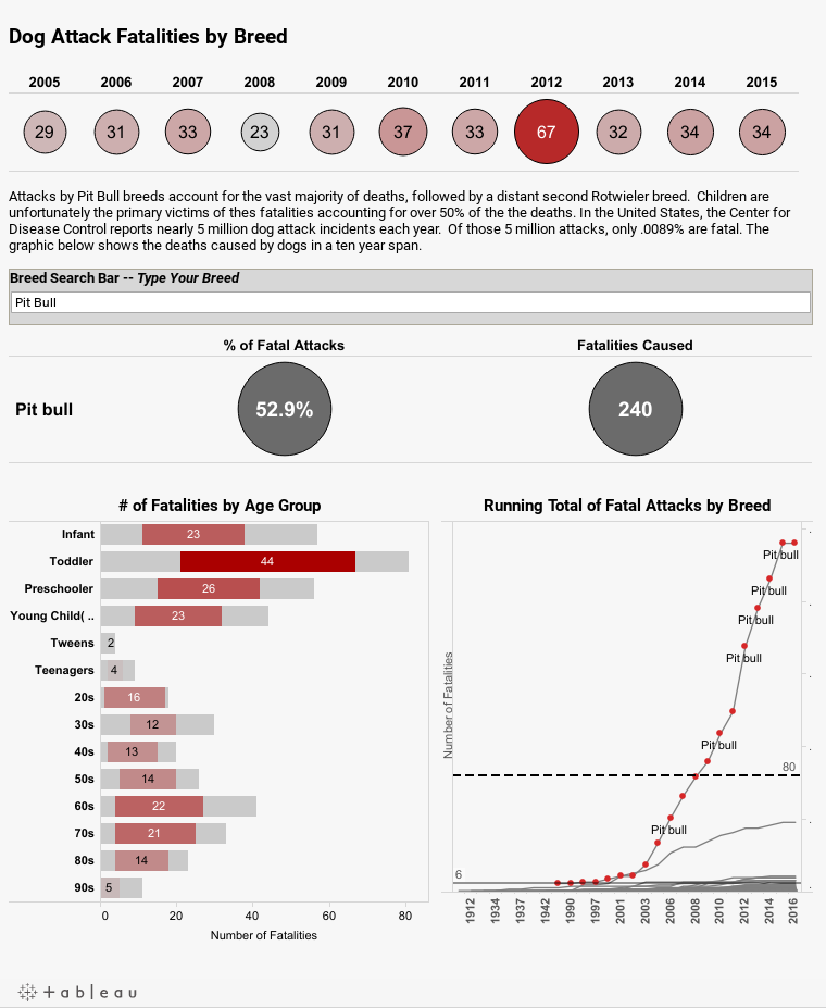 Fatal Attacks by Dog Breed - Interactive Dashboard
