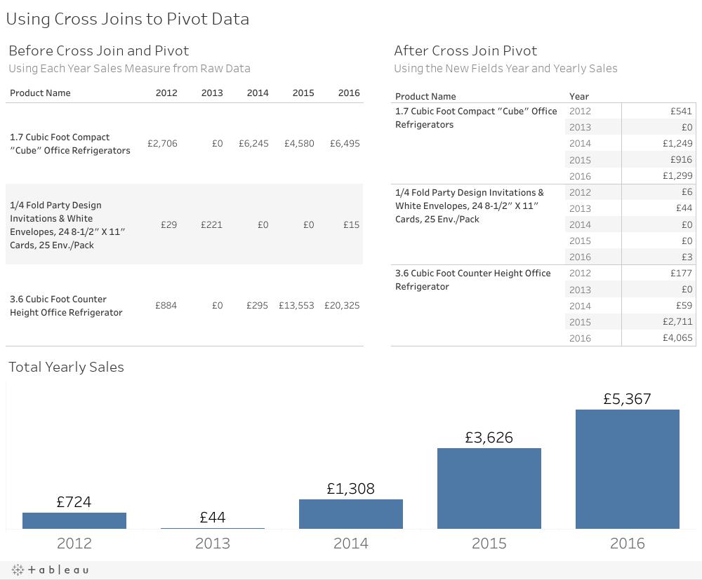 Using Cross Joins to Pivot Data