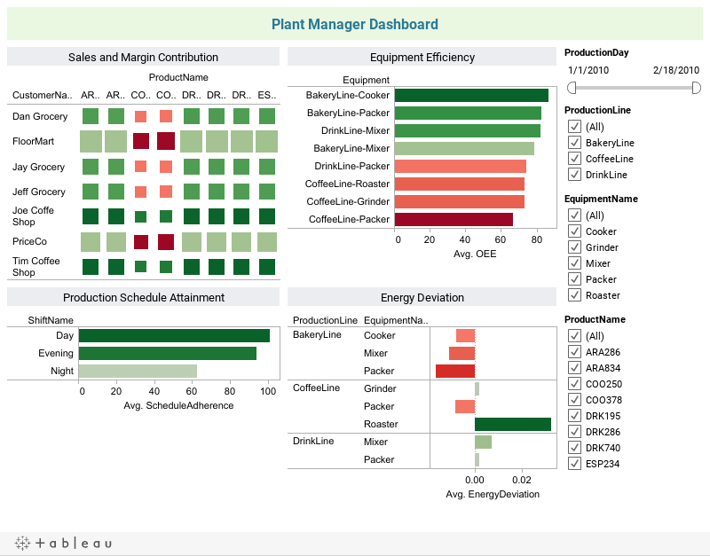 Plant Manager Dashboard