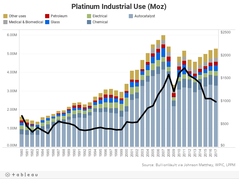 Platinum Industrial Use (Moz)