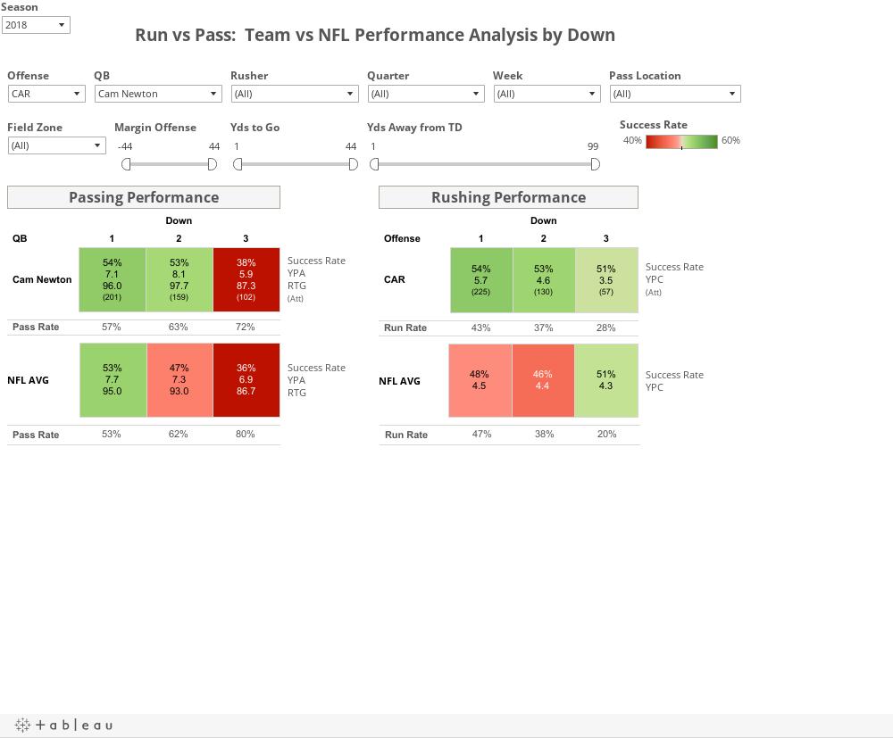 Run v Pass Team v NFL Performance Analysis by Down