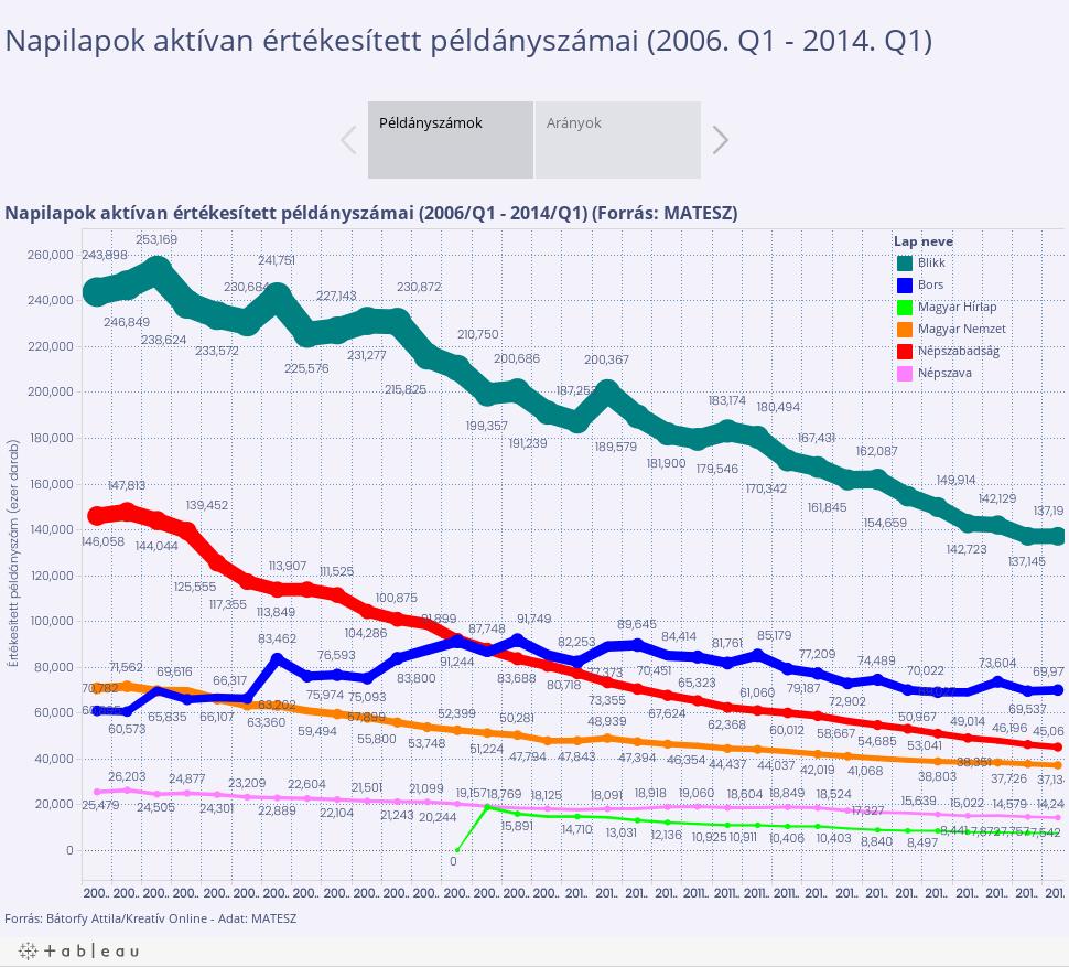 Napilapok aktívan értékesített példányszámai (2006. Q1 - 2014. Q3)