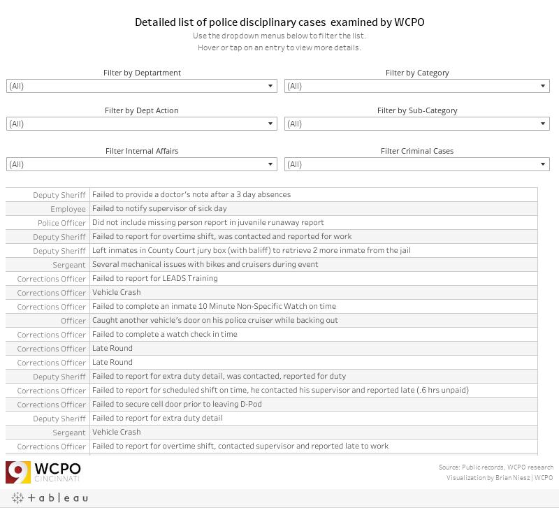 Police Discipline - List