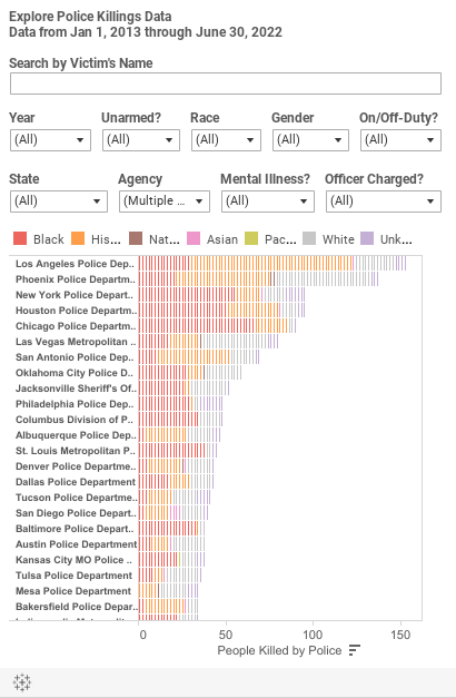 Police Accountability Tool — Mapping Police Violence