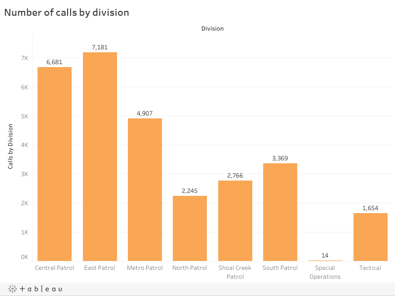 Number of calls by division