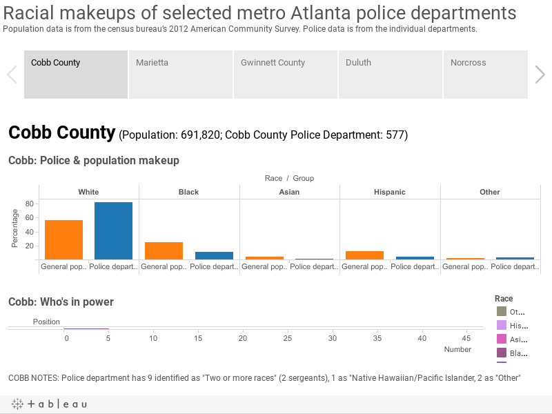 Racial makeups of selected metro Atlanta police departmentsPopulation data is from the census bureau's 2012 American Community Survey. Police data is from the individual departments.