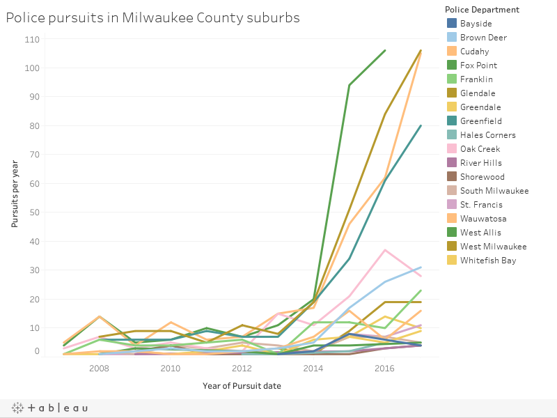 Police pursuits in Milwaukee County suburbs