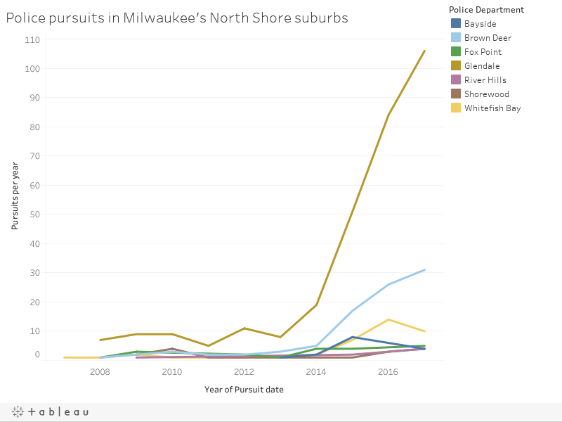 Police pursuits in Milwaukee's North Shore suburbs